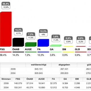 Stimmen-Auszählung und Ergebnisdarstellung